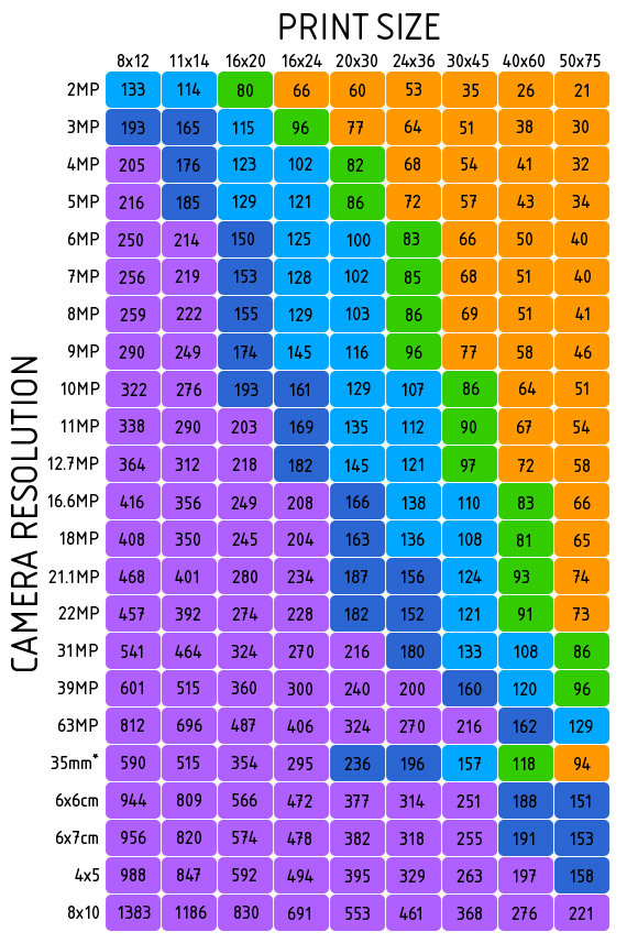 hướng dẫn chụp ảnh bán hàng - camera resolution
