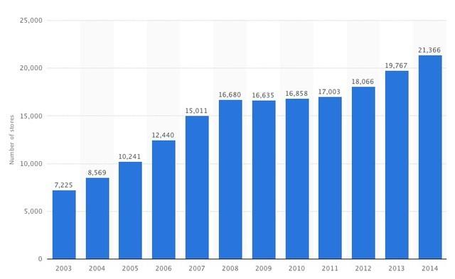 Biểu đồ tăng trưởng cửa hàng của Starbucks. Nguồn: Statista