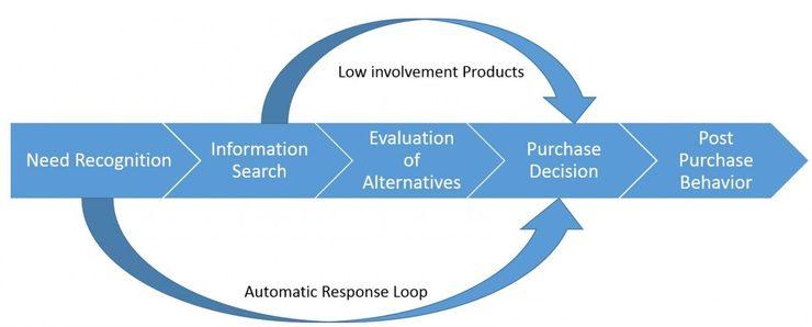 post purchase evalutation