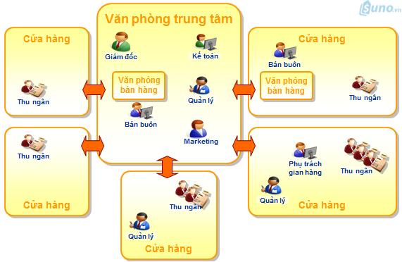 Phần mềm quản lý bán hàng SUNO giúp công việc quản lý bán hàng thật đơn giảng