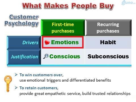95% khách hàng khi mua hàng lần đầu tiên đều là dựa theo cảm xúc ngay tại thời điểm đó