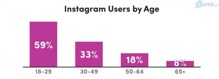 Độ tuổi trung bình của người sử dụng Instagram chủ yếu từ 18 - 35 tuổi